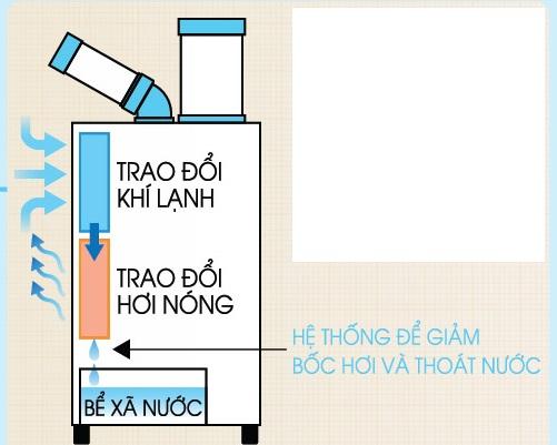 Cơ chế hoạt động của máy lạnh di động Nakatomi
