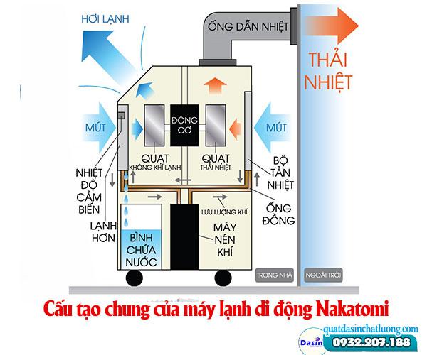 Cấu tạo chung của máy lạnh Nakatomi