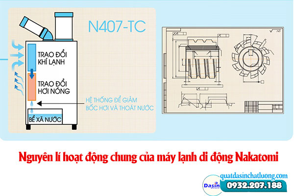 Nguyên lí hoạt động chung của máy lạnh di động Nakatomi