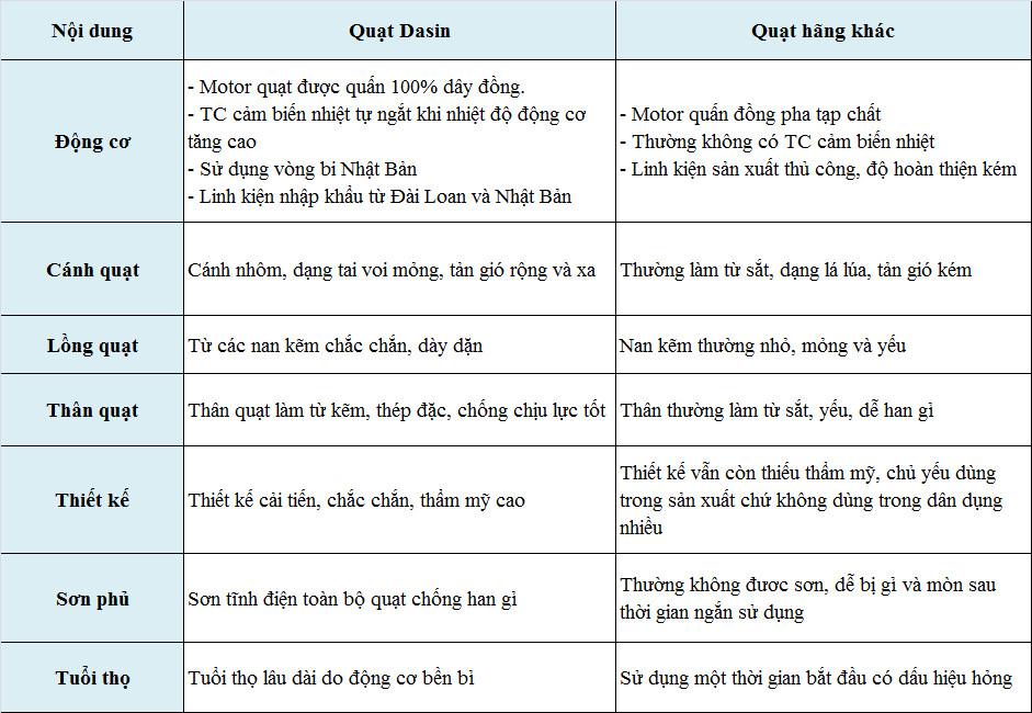 So sánh quạt Dasin chất lượng với các hãng khác