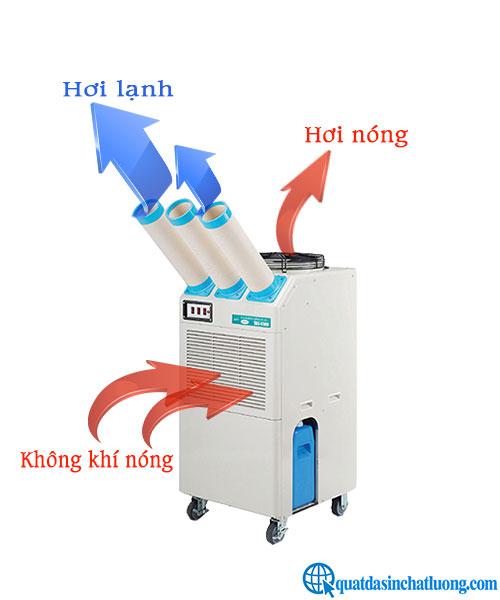 Nguyên lí hoạt động của máy lạnh di động