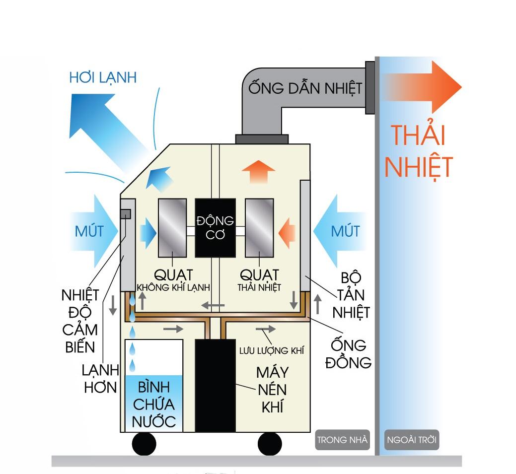 Thiết kế chung của máy lạnh di động