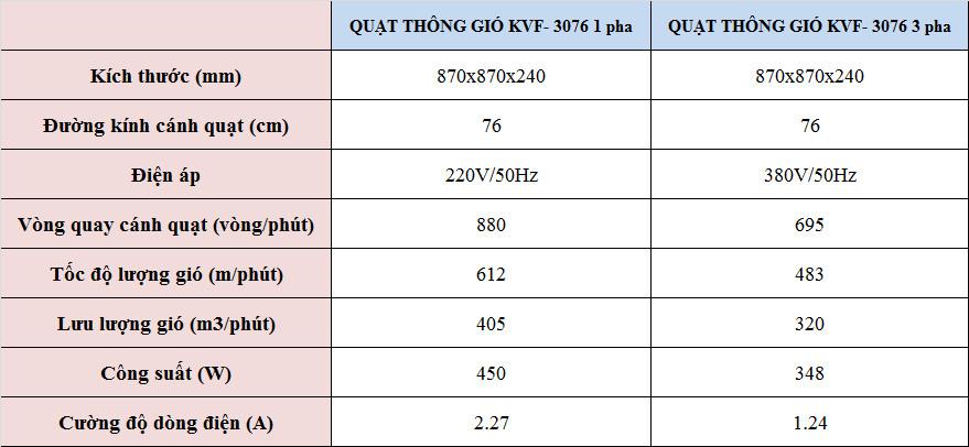 Thông số quạt thông gió kvf- 3076