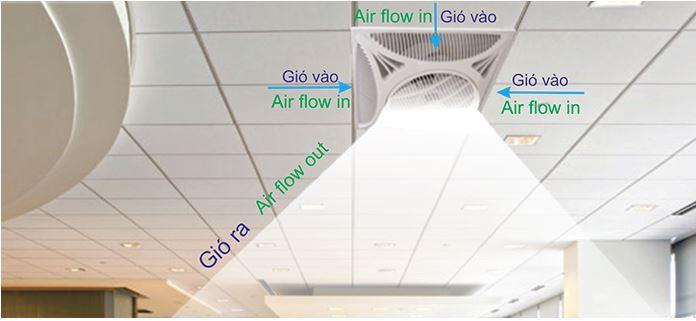 nguyên lý hướng lưu thông gió của quạt hộp trần MY-888G